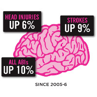 Brain graphic showing head injuries up 6%, strokes up 9%, all ABIs up 10% since 2005-6