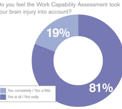 "Chart reads: ""Do you feel the Work Capability Assessment took your brain injury into account?"" with results of 19% saying yes, and 81% saying no"