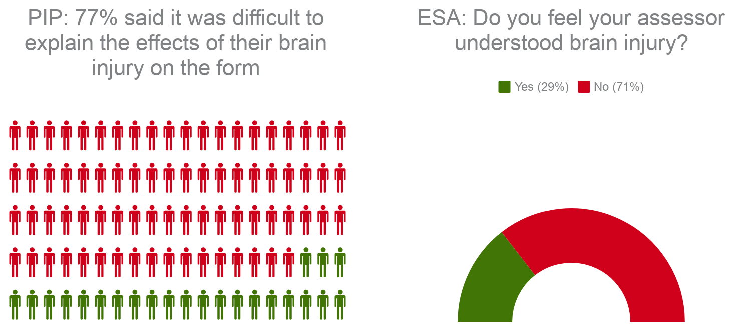 PIP: 77% said it was difficult to explain the effects of their brain injury on the form. ESA: Do you feel your assessor understood brain injury, Yes 29%, No 21%
