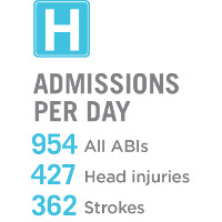 Hospital admissions per day: 954 all ABI, 427 head injuries, 362 strokes