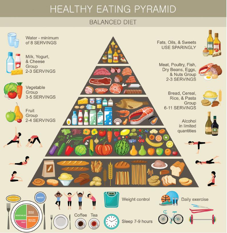 Healthy food pyramid shows the different food groups to eat for a varied balanced diet